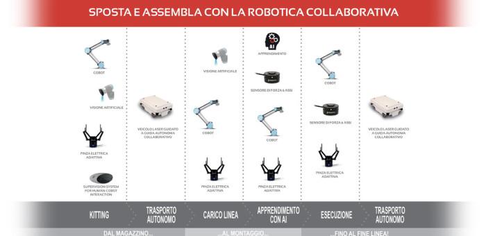 Fabbrica Digitale 4.0 al MECSPE