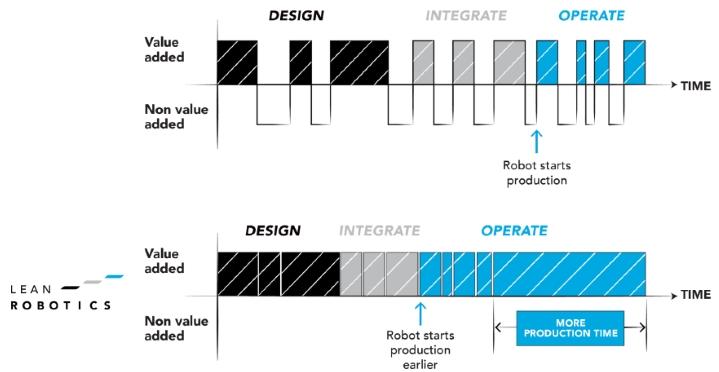 schema Lean Robotics