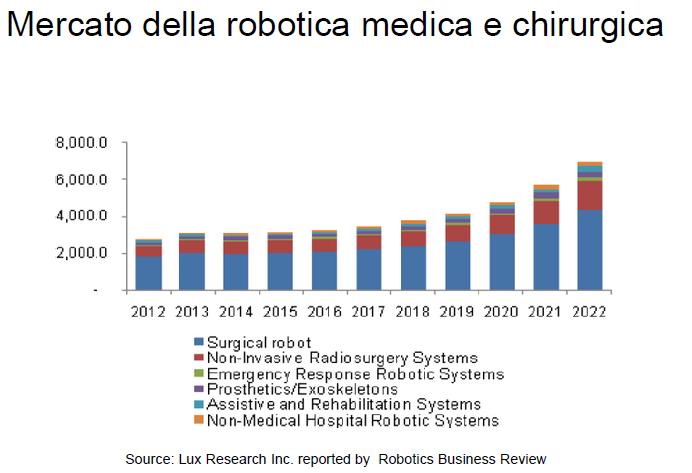 robotica medicale