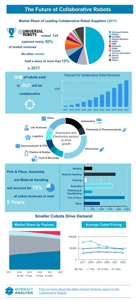 risultati robot collaborativi 2018