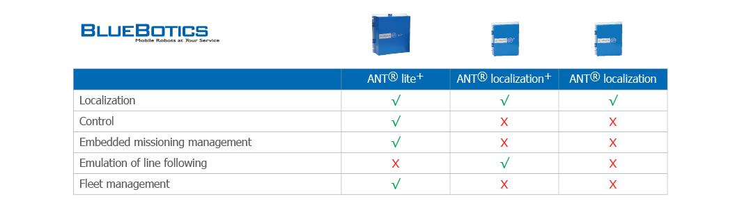 BLUBOTICS ANT Tabella comparativa prodotti