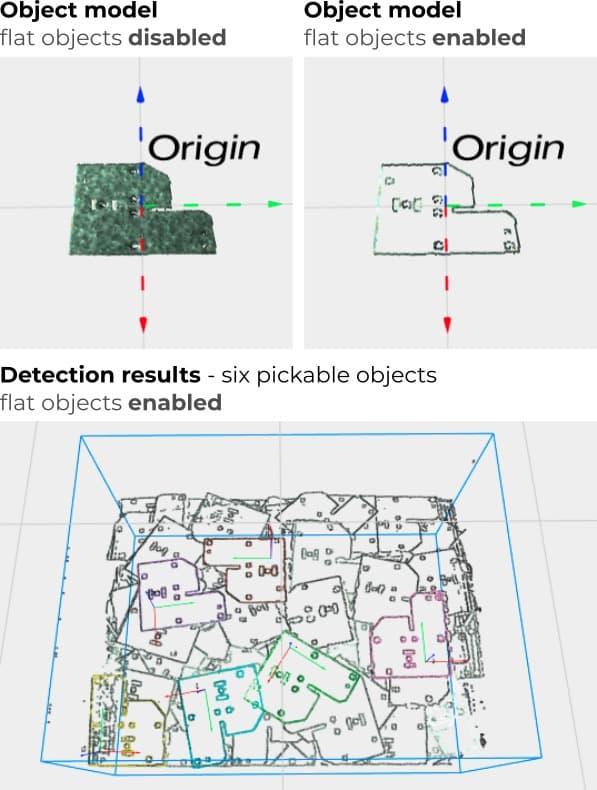 presa parti piatte con sistema di visione pick-it 3d